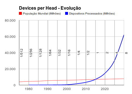 Evolução do DpH (Lei de Palma)