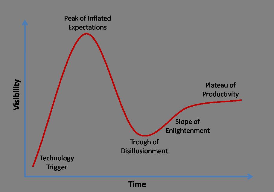 Gartner-Hype-Cycle-v2
