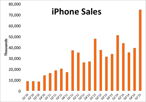 iphone-sales-q1-2015_large