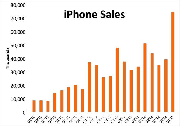 iphone-sales-q1-2015_large